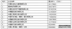15户渝企上榜中国企业500强